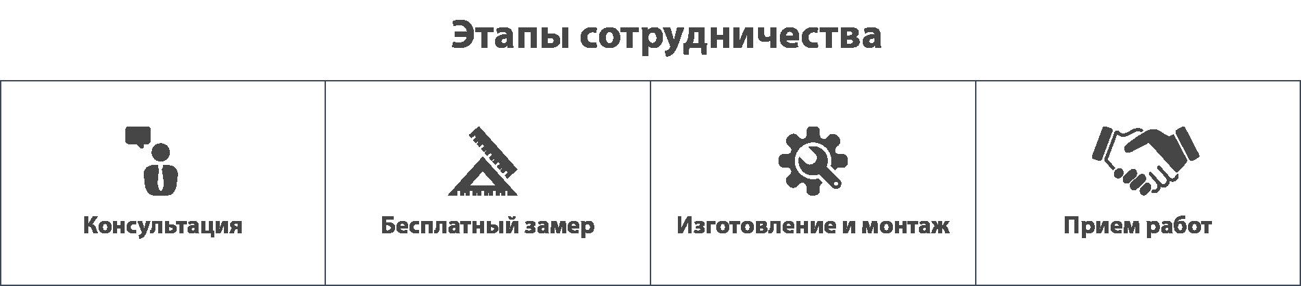 Отделка балкново Минск этапы сотрудничества